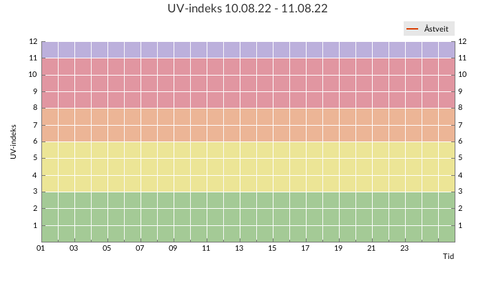 UV-indeks